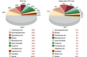 Бизнес план кондитерской: точные расчеты   анализ