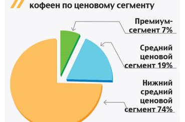 Пример бизнес плана кофейни с расчетами: сколько стоит открыть кофейное дело с нуля и что нужно для открытия, рентабельность и описание целевой аудитории