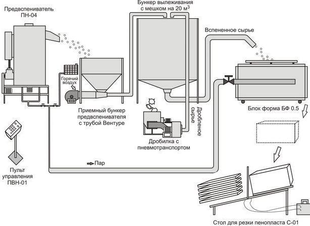 Изображение - Бизнес план и оборудование для производства пенопласта chto-ponadobitsya-dlya-izgotovleniya-penoplasta-3597